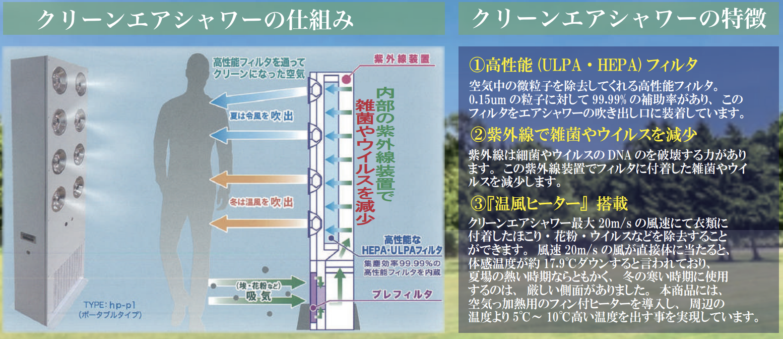 クリーンエアシャワーの仕組みと特徴の画像